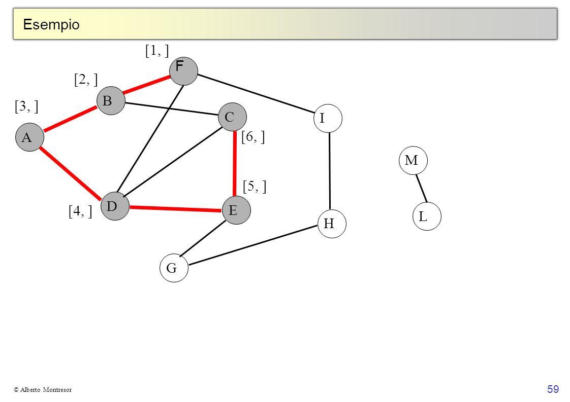 Esempio [1, ] F [2, ] B [3, ] C I A [6, ] M [5, ] D E [4, ] L H G